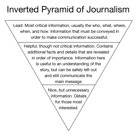 inverted pyramid management